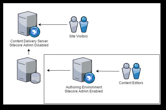 sitecore_Authoring_Enviroment